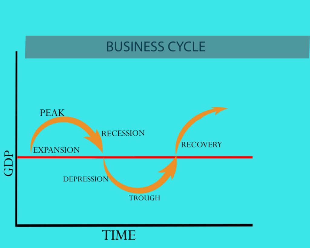 what is the Business Cycle, Stages of business cycle.